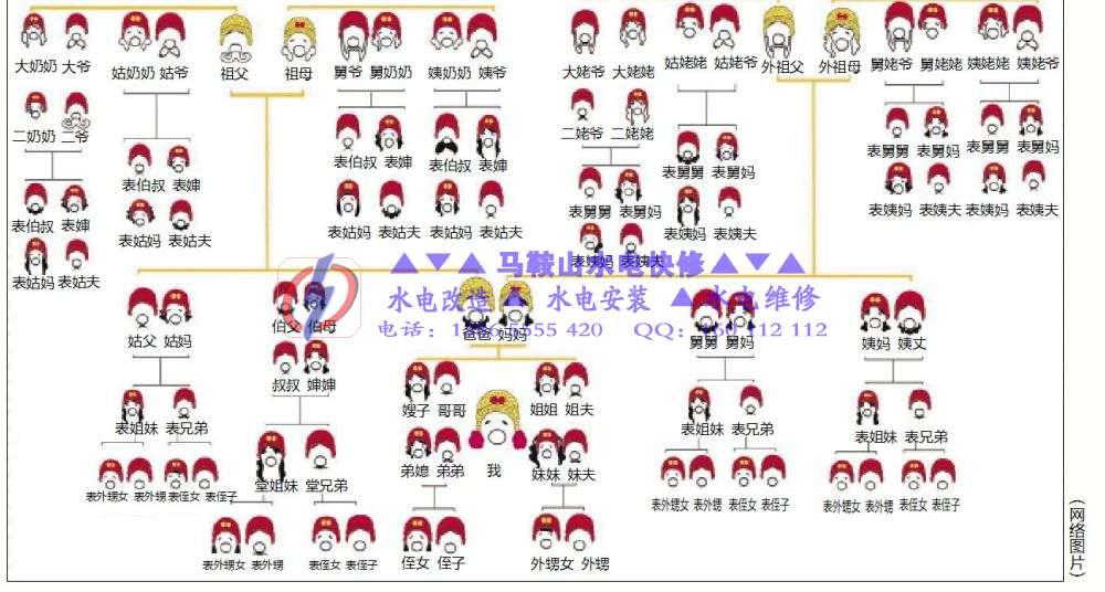中国人亲戚关系图表(各种称呼汇总)