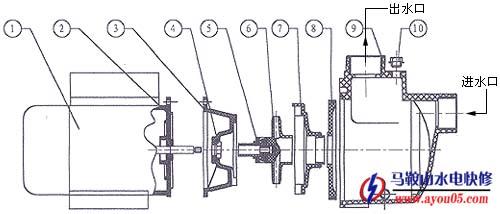 离心水泵结构示意图,离心水泵结构图,离心水泵结组成图,离心水泵